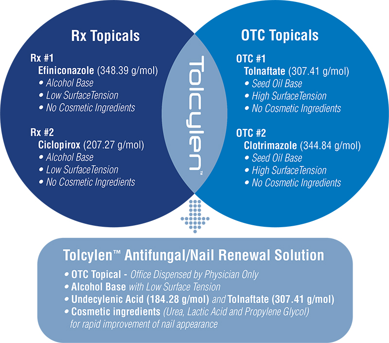 Tolcylen RX vs OTC Graphic